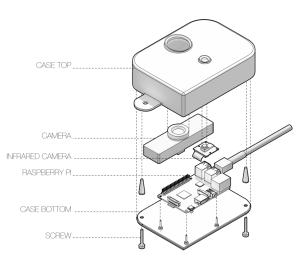 placelet-model